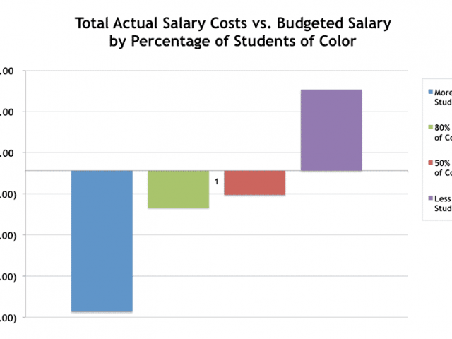 MPS Should Use School Averages for Staff Costs Not District Average